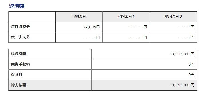 年収360万住宅ローン借入限度額